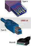USB 3.0 Type A, Type B, Micro-B